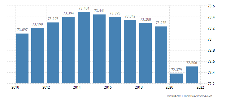 cameroon employment to population ratio 15 plus  total percent wb data