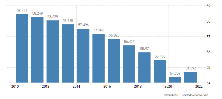 cameroon employment to population ratio ages 15 24 male percent wb data