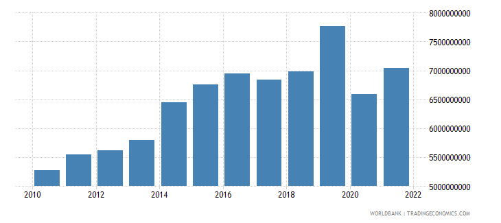 cameroon exports of goods and services constant 2000 us dollar wb data
