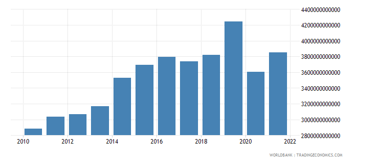 cameroon exports of goods and services constant lcu wb data