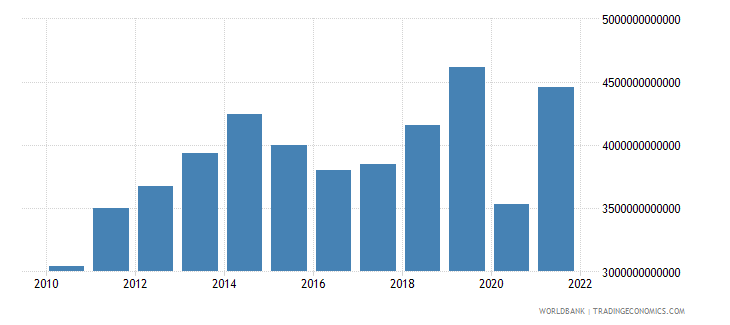 cameroon exports of goods and services current lcu wb data