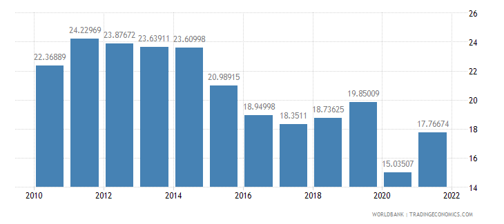cameroon exports of goods and services percent of gdp wb data