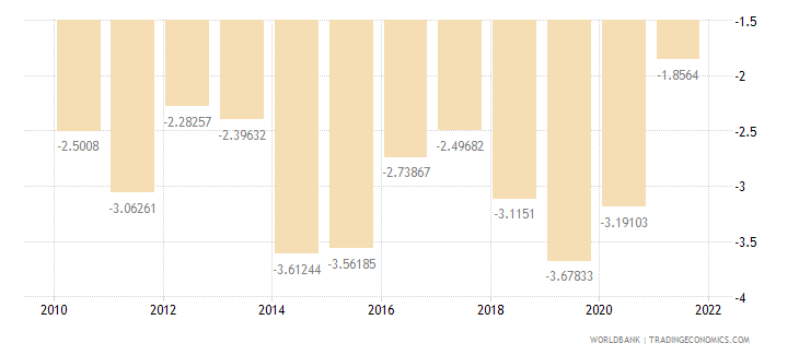 cameroon external balance on goods and services percent of gdp wb data