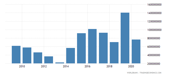 cameroon external debt stocks private nonguaranteed png dod us dollar wb data
