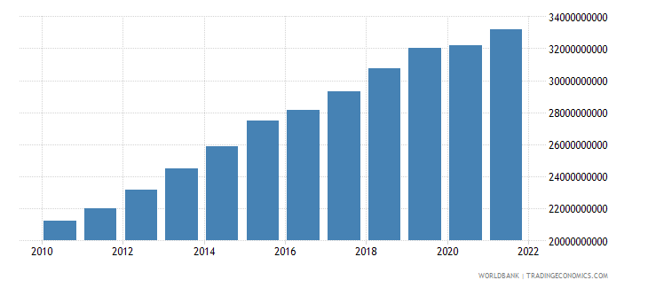 cameroon final consumption expenditure constant 2000 us dollar wb data