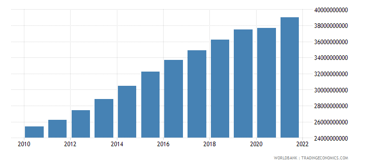 cameroon gdp constant 2000 us dollar wb data