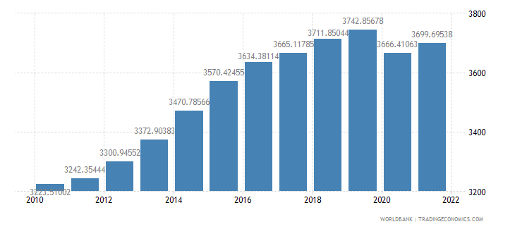 cameroon gdp per capita ppp constant 2005 international dollar wb data