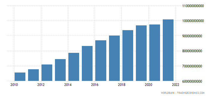 cameroon gdp ppp constant 2005 international dollar wb data