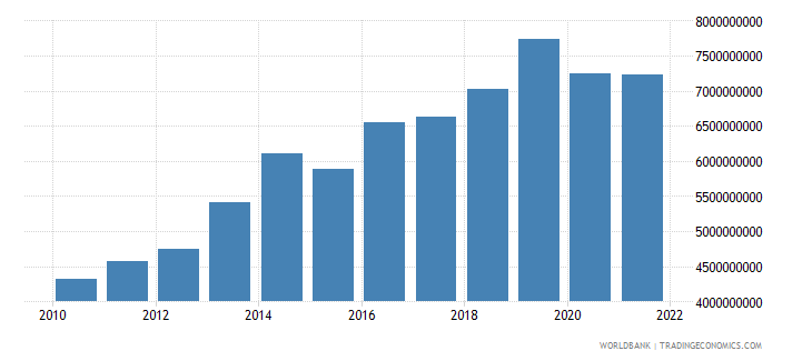 cameroon gross capital formation constant 2000 us dollar wb data