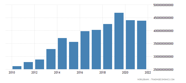 cameroon gross capital formation constant lcu wb data