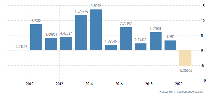 cameroon gross fixed capital formation annual percent growth wb data