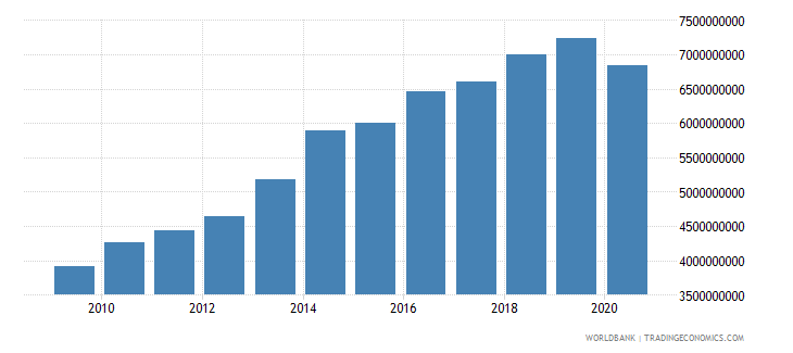 cameroon gross fixed capital formation constant 2000 us dollar wb data