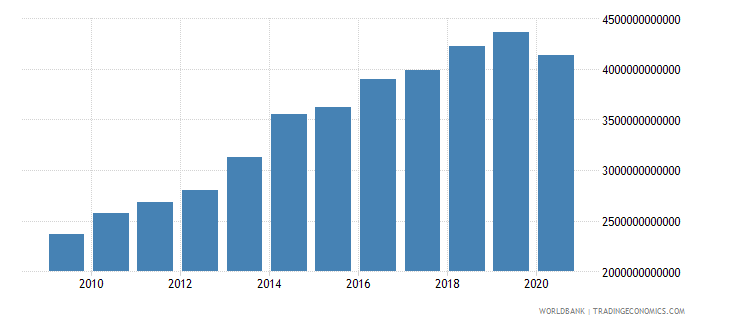 cameroon gross fixed capital formation constant lcu wb data