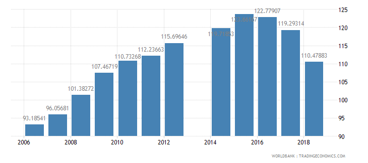 cameroon gross intake rate in grade 1 female percent of relevant age group wb data