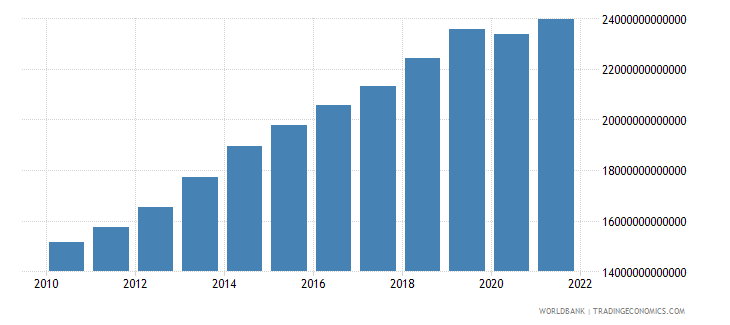 cameroon gross national expenditure constant lcu wb data