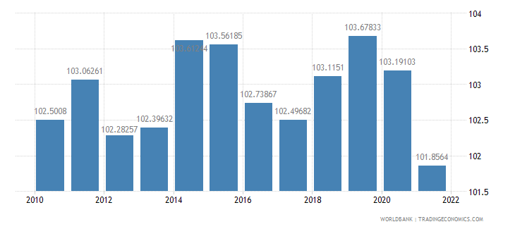 cameroon gross national expenditure percent of gdp wb data