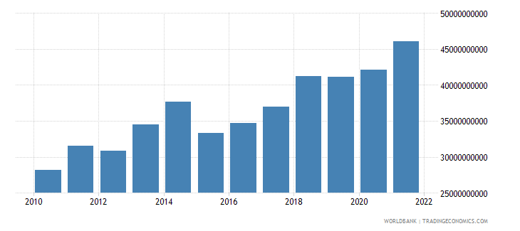 cameroon gross national expenditure us dollar wb data