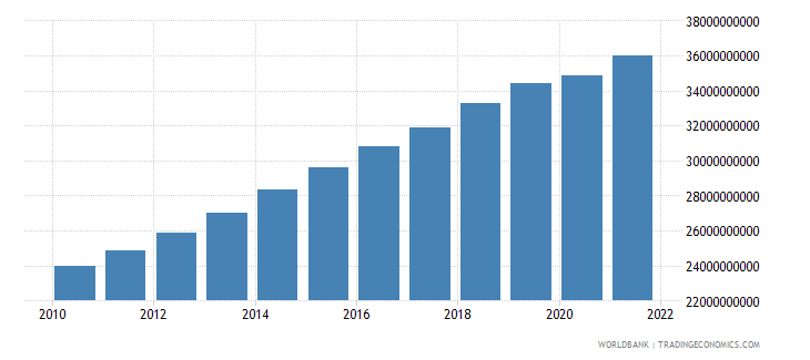 cameroon gross value added at factor cost constant 2000 us dollar wb data