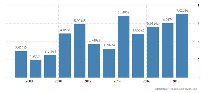 cameroon high technology exports percent of manufactured exports wb data