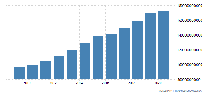 cameroon household final consumption expenditure current lcu wb data