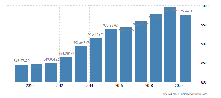cameroon household final consumption expenditure per capita constant 2000 us dollar wb data