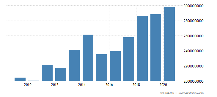 cameroon household final consumption expenditure us dollar wb data