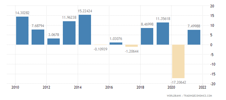 cameroon imports of goods and services annual percent growth wb data