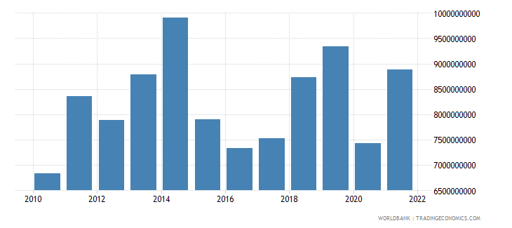 cameroon imports of goods and services us dollar wb data