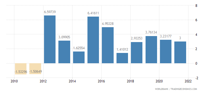 cameroon industry value added annual percent growth wb data