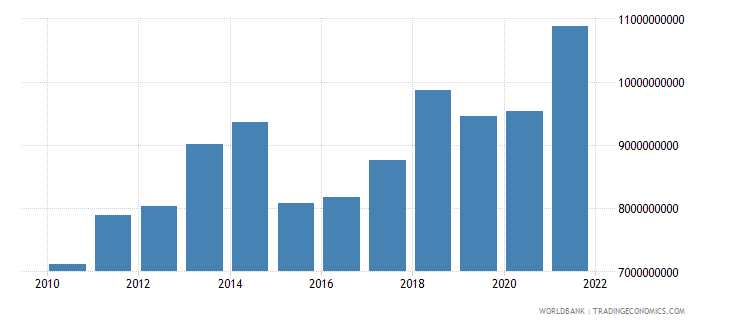 cameroon industry value added us dollar wb data