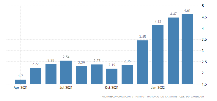 Cameroon Inflation Rate