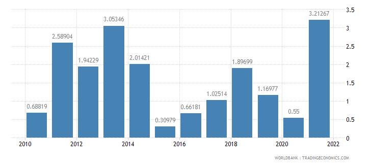 cameroon inflation gdp deflator annual percent wb data