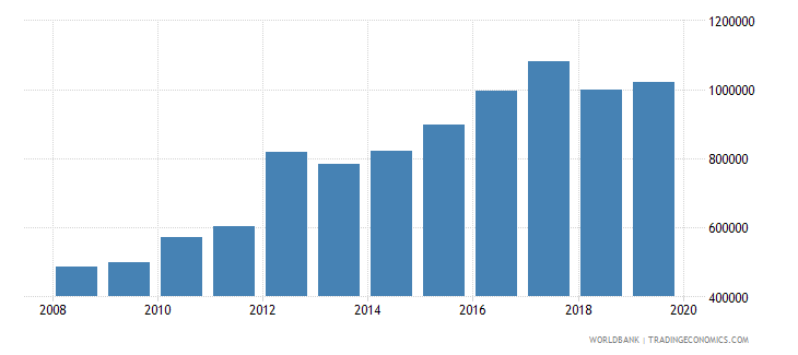 cameroon international tourism number of arrivals wb data