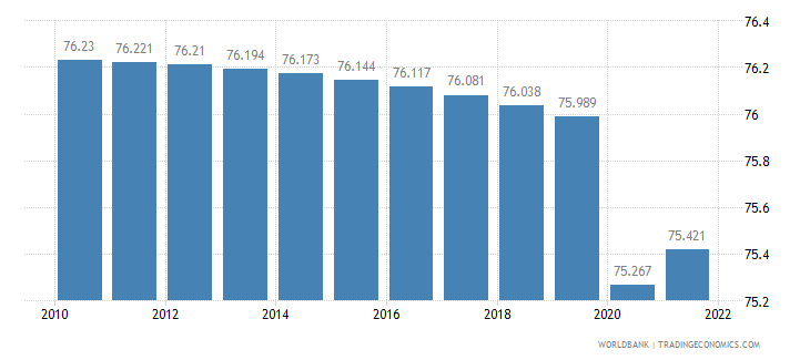 cameroon labor participation rate total percent of total population ages 15 plus  wb data