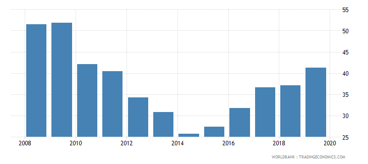 cameroon liquid assets to deposits and short term funding percent wb data