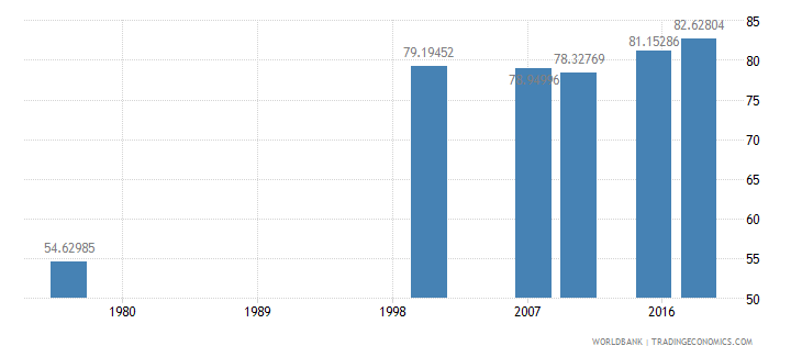 cameroon literacy rate adult male percent of males ages 15 and above wb data
