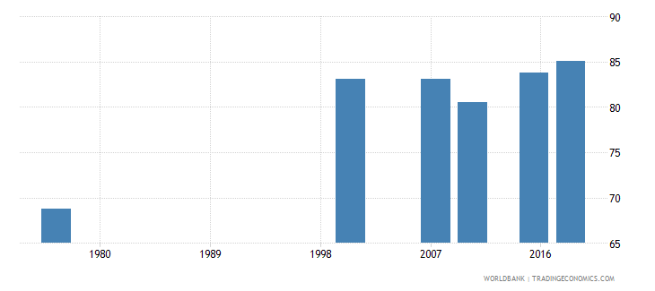 cameroon literacy rate youth total percent of people ages 15 24 wb data