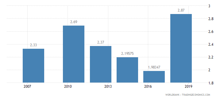cameroon logistics performance index ease of arranging competitively priced shipments 1 low to 5 high wb data
