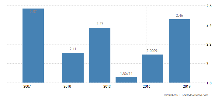 cameroon logistics performance index efficiency of customs clearance process 1 low to 5 high wb data