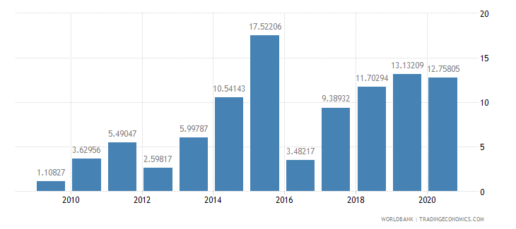 cameroon merchandise exports to developing economies in south asia percent of total merchandise exports wb data