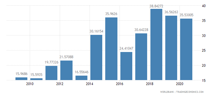 cameroon merchandise exports to developing economies outside region percent of total merchandise exports wb data
