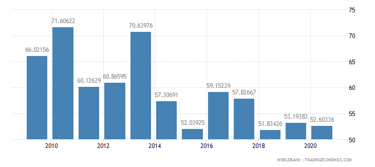 cameroon merchandise exports to high income economies percent of total merchandise exports wb data
