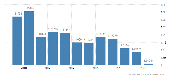 cameroon military expenditure percent of gdp wb data
