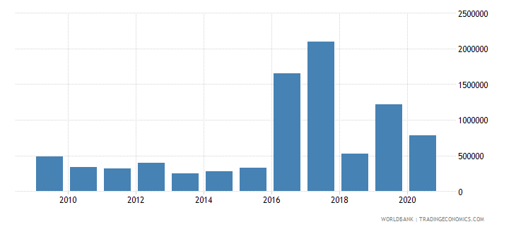 cameroon net bilateral aid flows from dac donors austria us dollar wb data