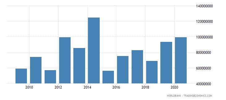 cameroon net bilateral aid flows from dac donors european commission us dollar wb data