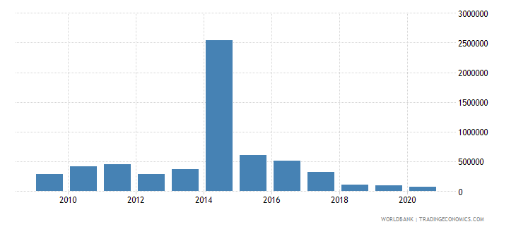 cameroon net bilateral aid flows from dac donors finland us dollar wb data