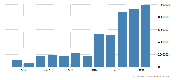 cameroon net bilateral aid flows from dac donors sweden us dollar wb data
