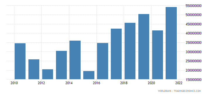 cameroon net current transfers from abroad us dollar wb data