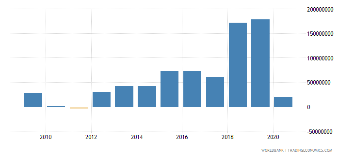 cameroon net financial flows others nfl us dollar wb data