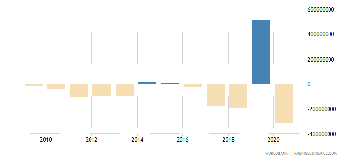 cameroon net flows on external debt private nonguaranteed png nfl us dollar wb data